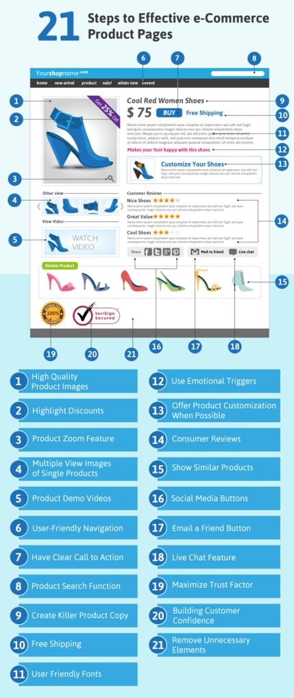 Invesp - Les bonnes pratiques qui rendent une fiche produit plus efficace