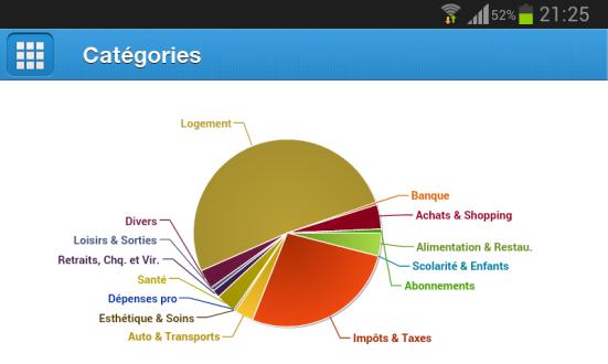 Répartition de ses dépenses par catégories