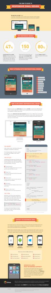 Responsive Web Design : n'oubliez pas les newsletters !