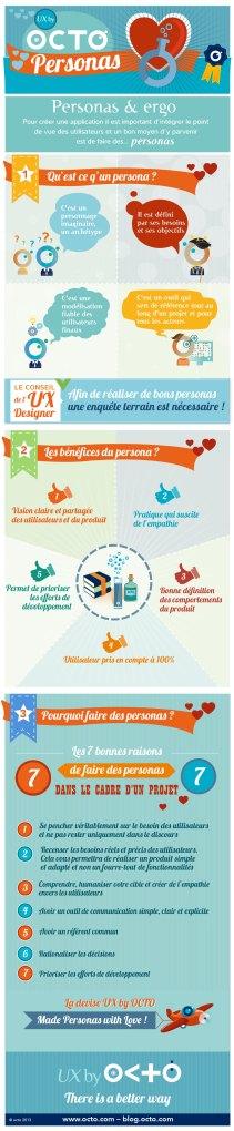 Infographie sur les Personas par OCTO