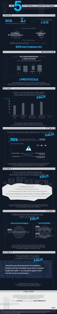 Les 5 mythes de la conception mobile