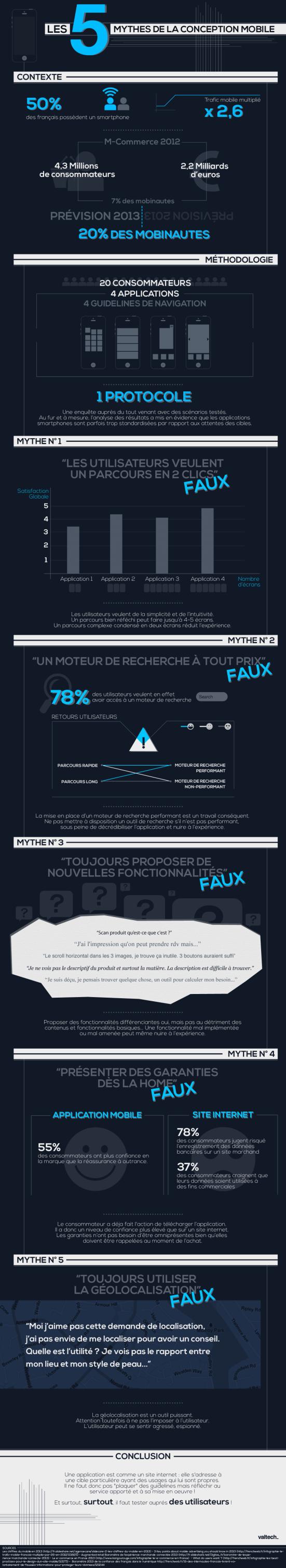 Les 5 mythes de la conception mobile
