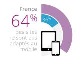 Infographie : êtes-vous prêt pour le «mobile-friendly» ?