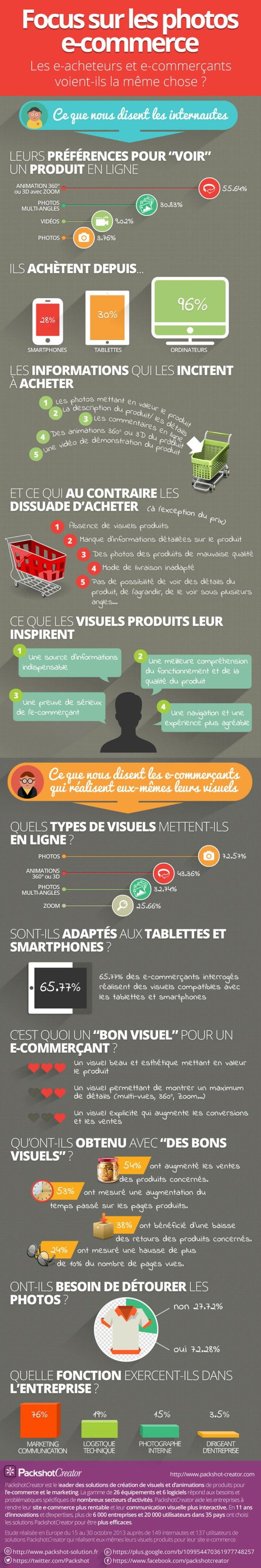 Focus sur les photos e-commerce
