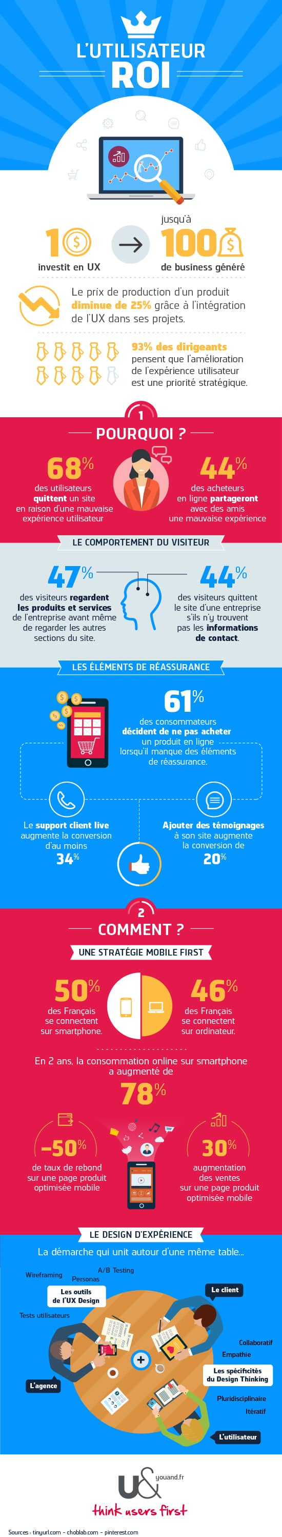 infographie-ux-roi