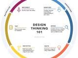 Le Design Thinking pour lesnulls