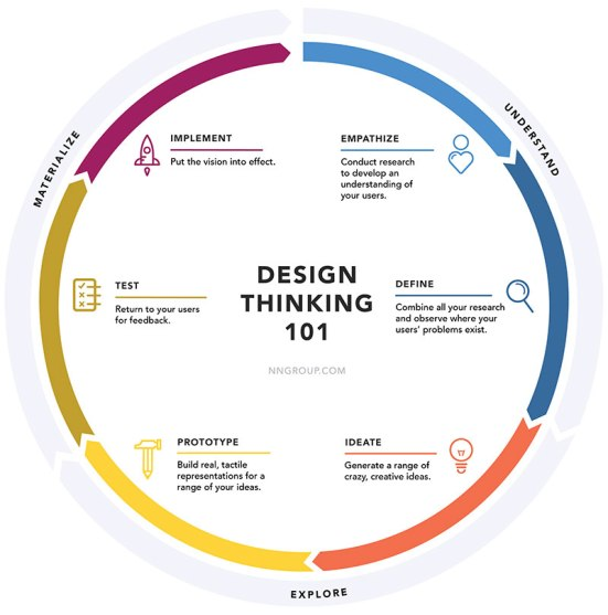 design-thinking-Nielsen-Norman-Group